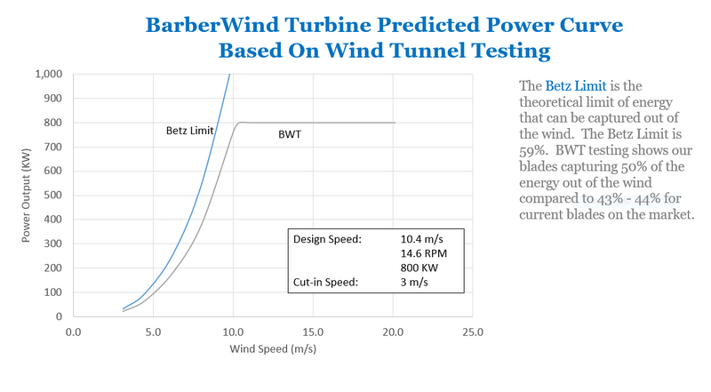 BarberWind Turbines Predicated Power Curve based on Wind Tunnel Testing